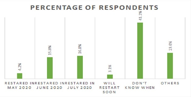 ATCQA Survey Results: Have You Restarted In-person Classes?